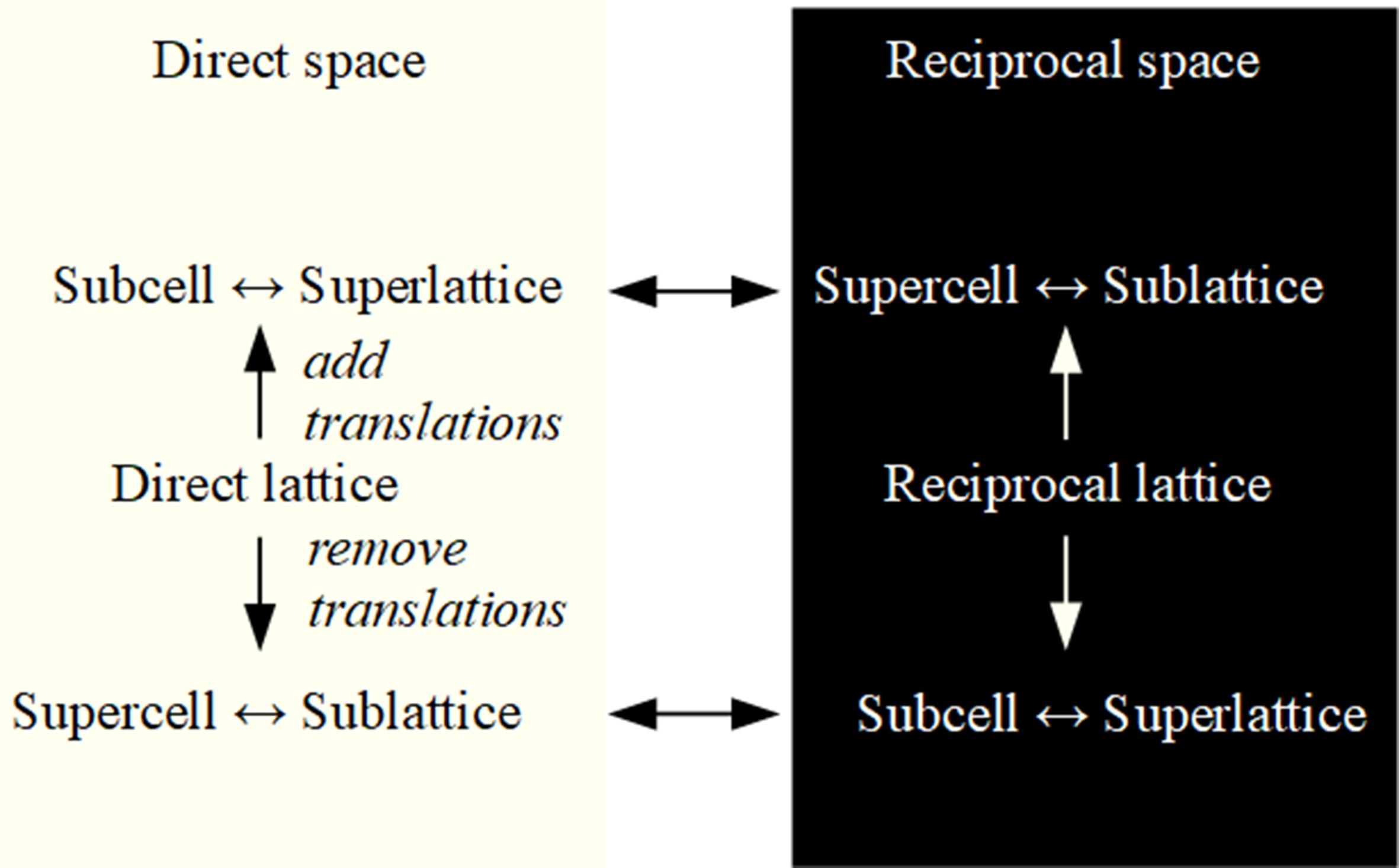 [super-sub-Fig2]