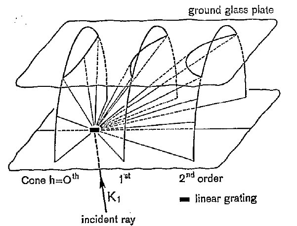 [diffraction shown on glass plate in physical space]