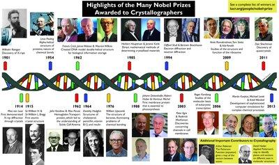 [Nobel Prize timeline]