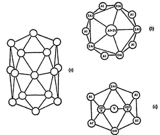 [coordination polyhedra]