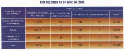 [PDB holdings chart]