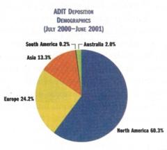 [Pie chart 2]