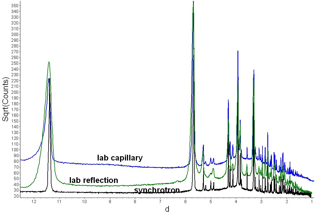 aspirin data comparison