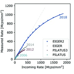 [Count rate plot]