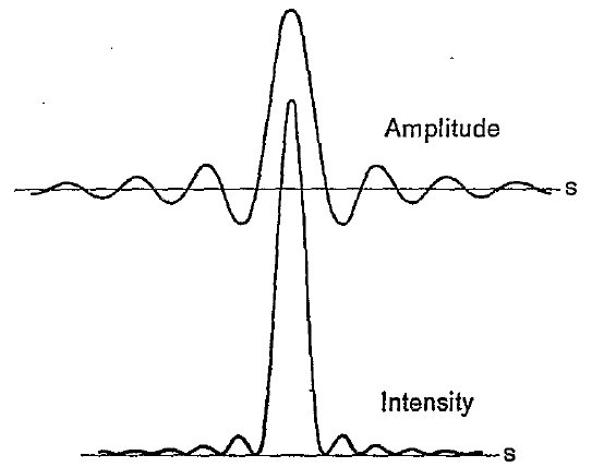 [amplitude and intensity curve]