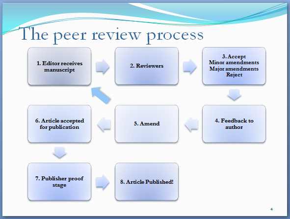 [the peer review process]